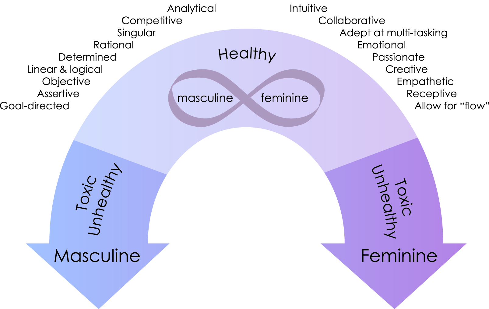 a view on femininity and masculinity Femininity and masculinity as bipolar towards confronting socially constructed gender norms and dichotomous views of masculinity and femininity in western.